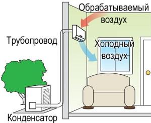 Работа сплит-системы