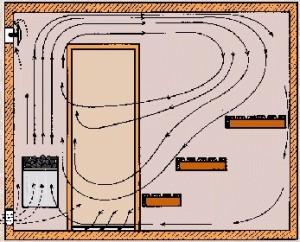 Особенности вентиляции в бане