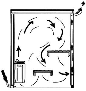 Особенности вентиляции в парилке