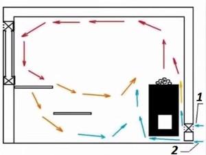 Схема вентиляции в парилке