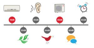 Уровень шума окружающего мира и техники