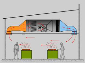 Система вентиляции на производстве