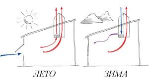 Сравнение особенностей вентиляции