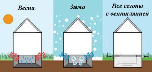 Особенности вентиляции по сезонам