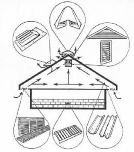 Тонкости вентиляции гаража