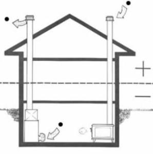 Вентиляция погреба в доме