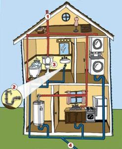 Подробное устройство канализации