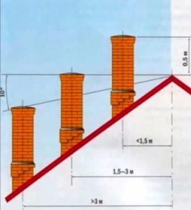 Особенности установки вентиляционных выходов