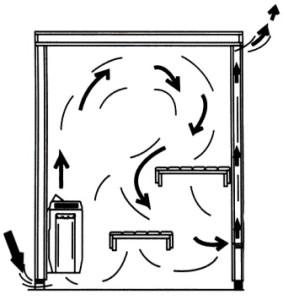 Вентиляция в парной сауны