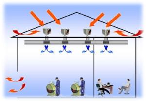 Система кондиционирования рабочих помещений