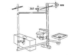 Домашняя вентиляция канализации в схеме
