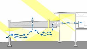 Процесс работы вентиляции