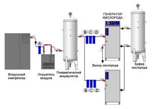 Прицнип работы генератора кислорода
