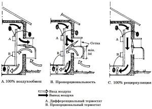 Особенности вентиляции