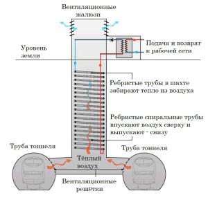 Вентиляция подземки
