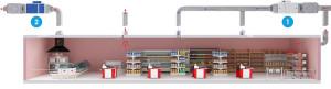 Принцип вентиляции в продуктовом магазине